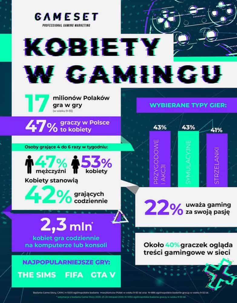 Tabela z wynikami badań dotyczących udziału kobiet w gamingu.