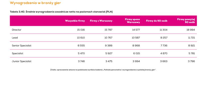 rozwój polskiego rynku gier